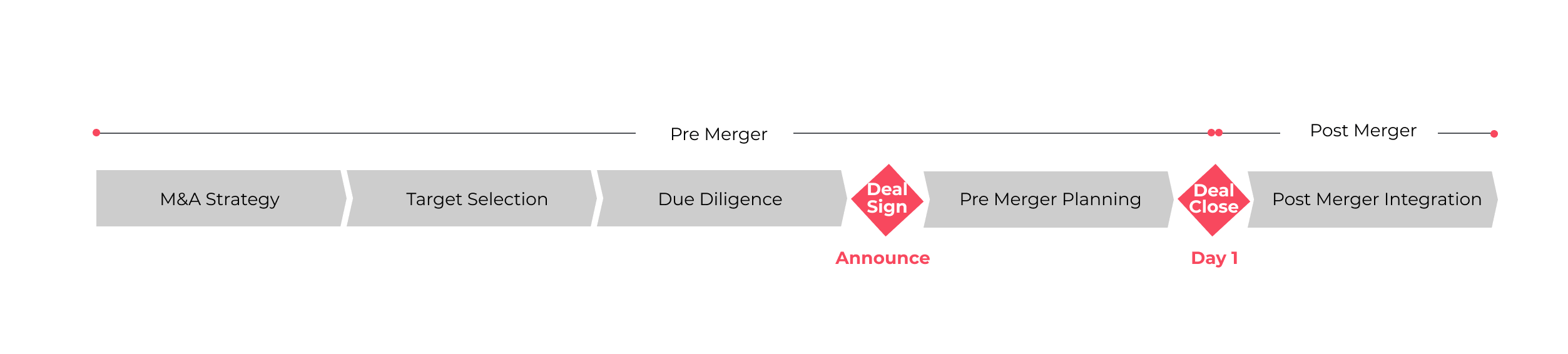 DMC-approach-mergers-
