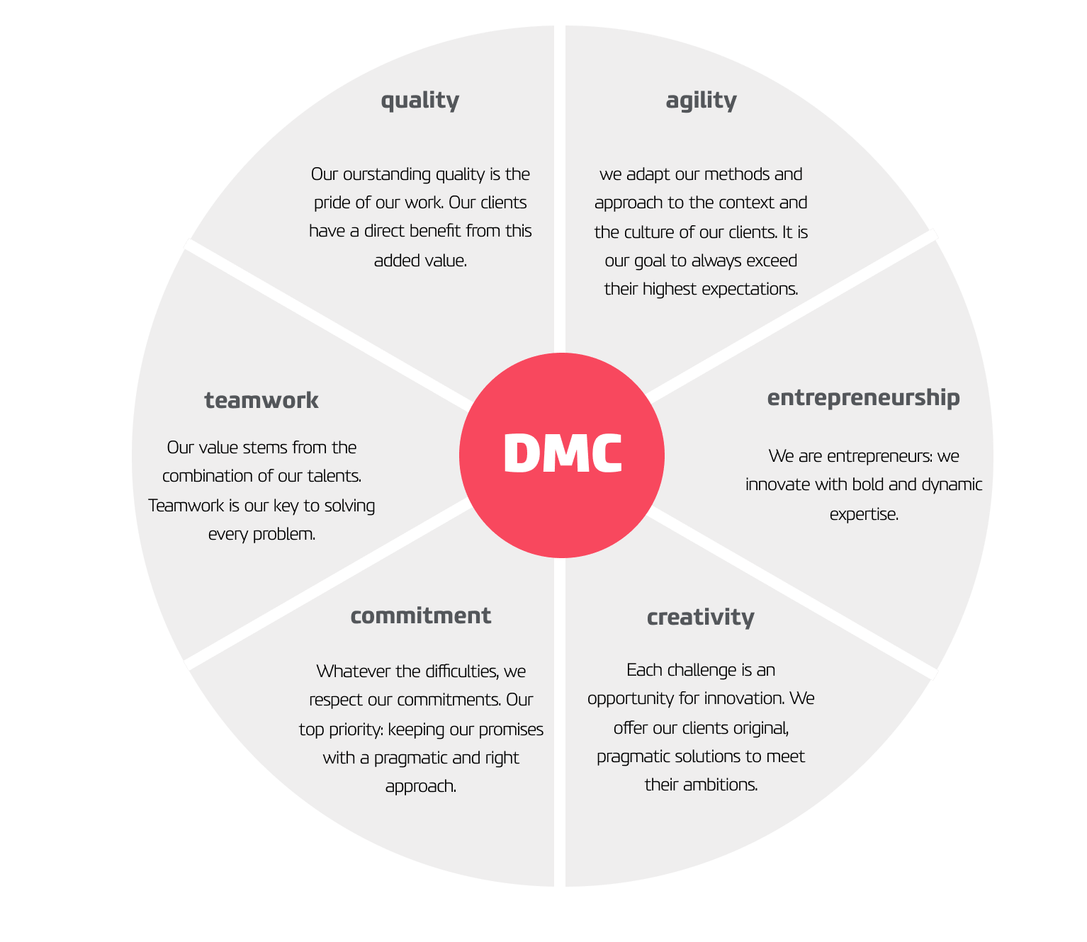 DMC Values: agility, quality, creativity, commitment, entrepreneurship, teamwork